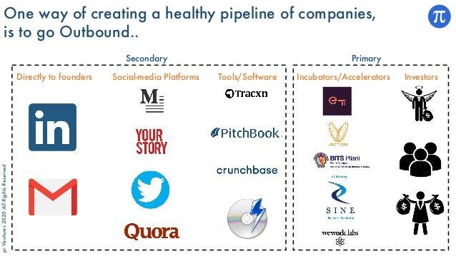 piVentures2020AllRightsReserved Directly to founders Social-media Platforms Incubators/Accelerators InvestorsTools/Softwar...