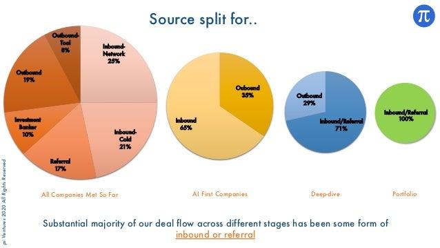 piVentures2020AllRightsReserved Inbound- Network 25% Inbound- Cold 21% Referral 17% Investment Banker 10% Outbound 19% Out...