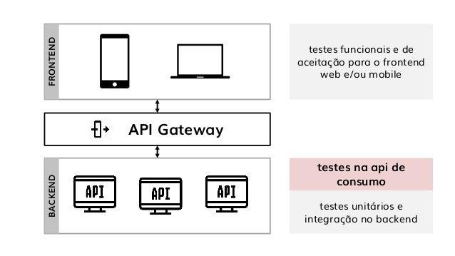 De a máxima cobertura nos seus testes de API Slide 3
