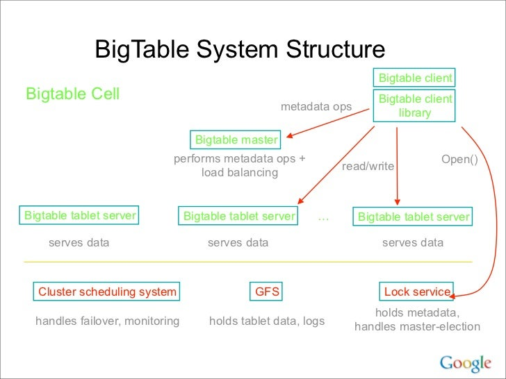 Dean keynote ladis2009 for Table th structure