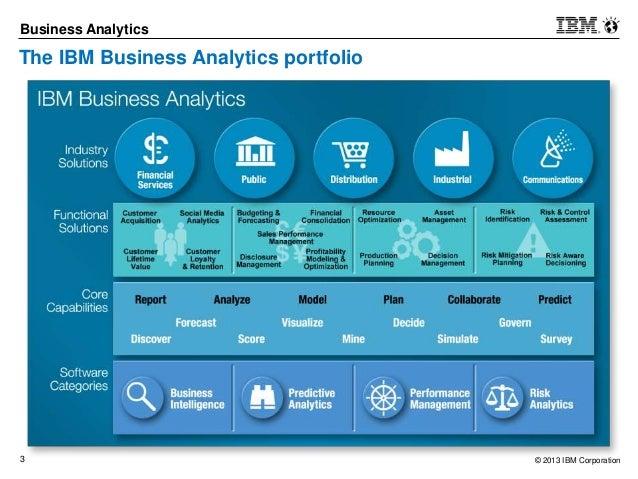 Business Partner Product Enablement Roadmap Ibm