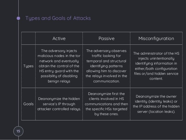 Types and Goals of Attacks Active Passive Misconfiguration Types The adversary injects malicious nodes in the tor network ...