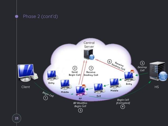 Phase 2 (cont'd) Client HS Central Server 23