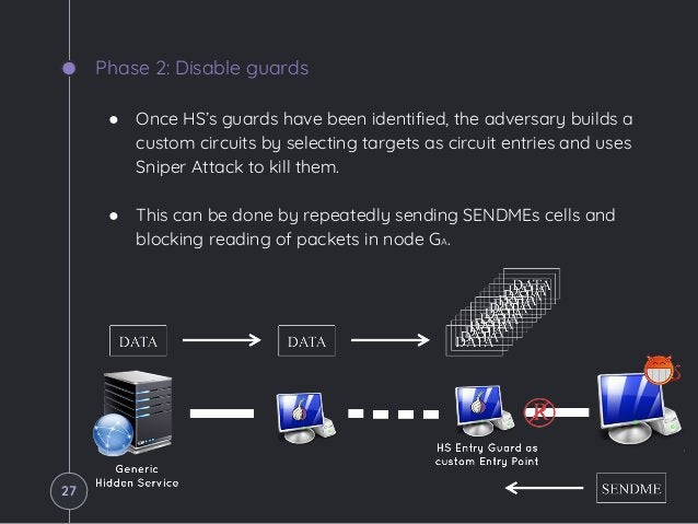 Phase 2: Disable guards ● Once HS's guards have been identified, the adversary builds a custom circuits by selecting targe...