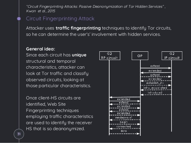 Circuit Fingerprinting Attack General idea: Since each circuit has unique structural and temporal characteristics, attacke...