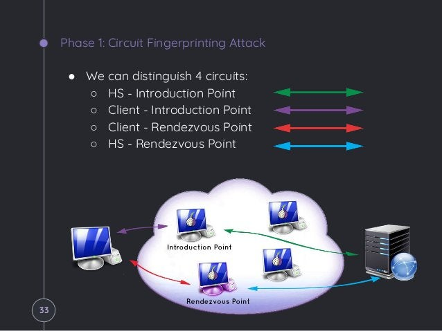 Phase 1: Circuit Fingerprinting Attack ● We can distinguish 4 circuits: ○ HS - Introduction Point ○ Client - Introduction ...
