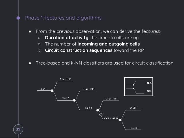 Phase 1: features and algorithms ● From the previous observation, we can derive the features: ○ Duration of activity: the ...