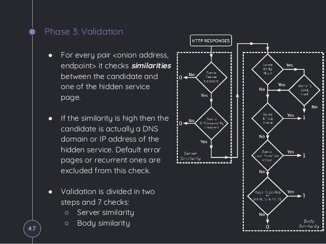Phase 3: Validation ● For every pair <onion address, endpoint> it checks similarities between the candidate and one of the...