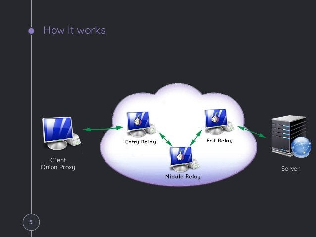 How it works Client Onion Proxy Server 5
