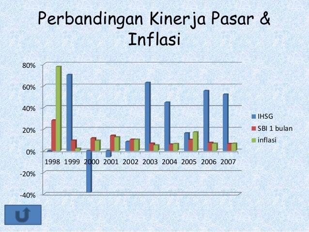 Perbandingan Kinerja Pasar & Inflasi -40% -20% 0% 20% 40% 60% 80% 1998 1999 2000 2001 2002 2003 2004 2005 2006 2007 IHSG S...