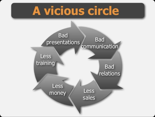 Bad presentations Bad communication Bad relations Less sales Less money Less training A vicious circle