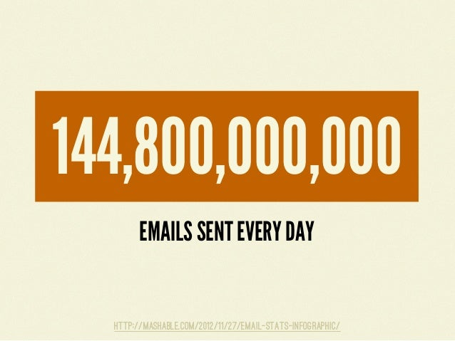 WEBSITES CREATED EVERY DAY822,240http://mashable.com/2012/06/22/data-created-every-minute/