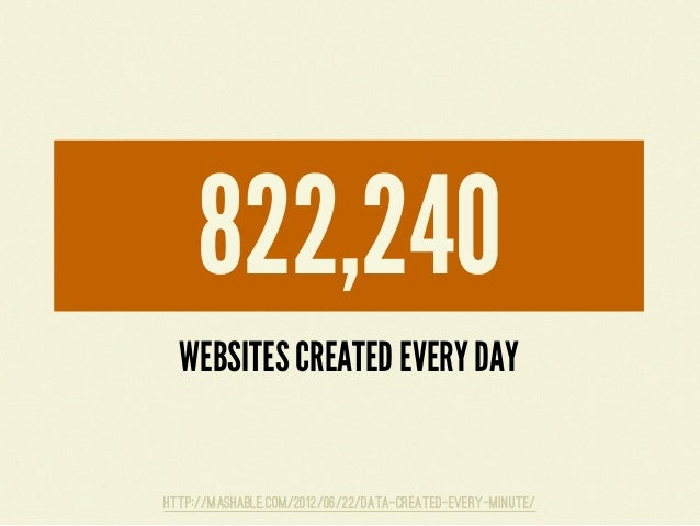 WORDPRESS POSTS PUBLISHED EVERY DAY499,680http://mashable.com/2012/06/22/data-created-every-minute/