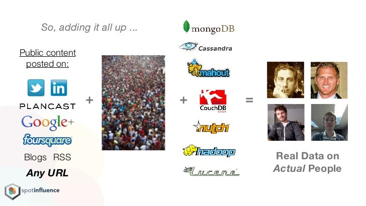 So, adding it all up ...Public content posted on:                 +              +   = Blogs RSS                          ...