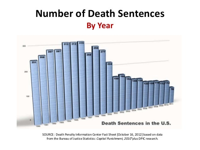 an overview on the death penalty in the united states of america Fagstoff: the history of the death penalty in the usa may be traced back to colonial times in the 1600's it is claimed that the first recorded death sentence and execution by firing squad was carried out in the british colony of jamestown, virginia in 1608.
