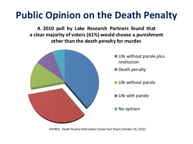 Death%20Penalty - PowerPoint PPT Presentation