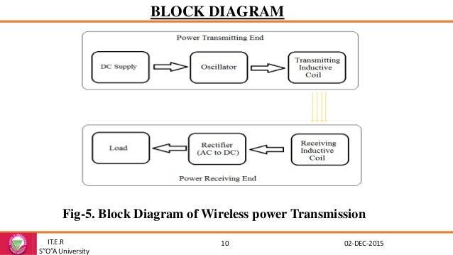 wireless power transmission rh slideshare net Power Distribution and Transmission Diagram block diagram of wireless power transmission system