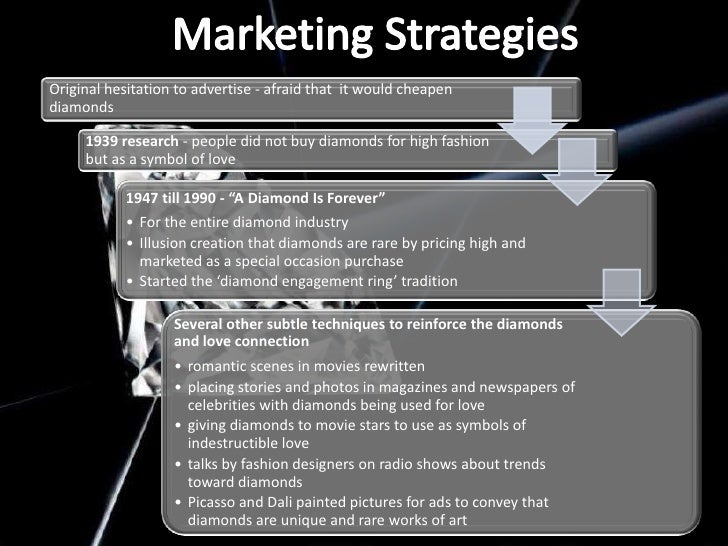 De Beers Strategy Over The Years