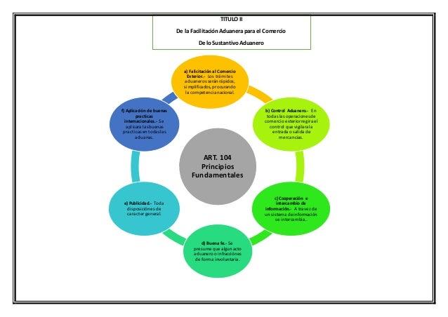 ART. 104 Principios Fundamentales a) Falicitación al Comercio Exterior.- Los trámites aduaneros seránrápidos, simplificado...