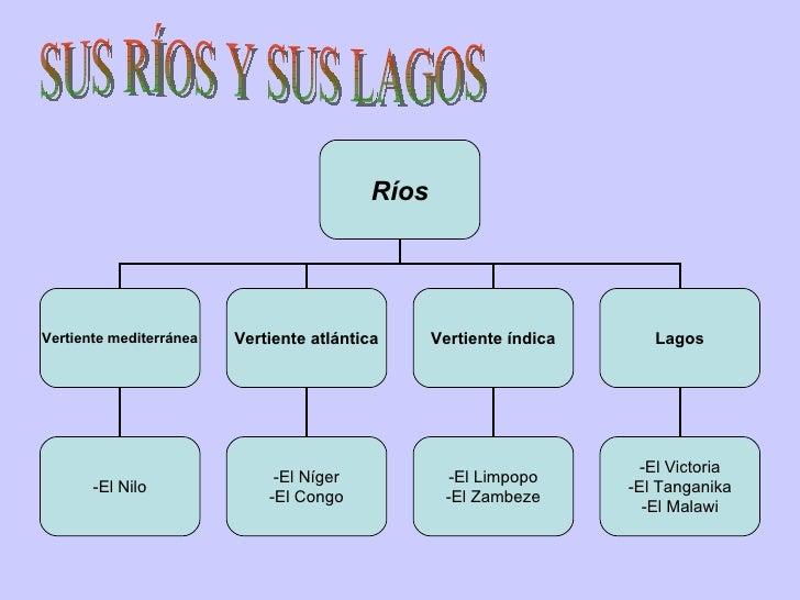 SUS RÍOS Y SUS LAGOS Ríos Vertiente mediterránea Vertiente atlántica Vertiente índica -El Nilo -El Níger -El Congo -El Lim...