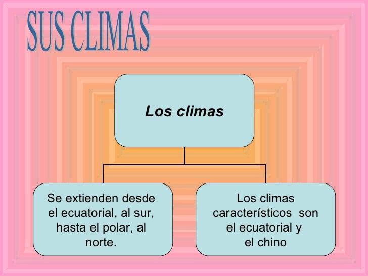 SUS CLIMAS Los climas Se extienden desde  el ecuatorial, al sur,  hasta el polar, al  norte.  Los climas característicos  ...