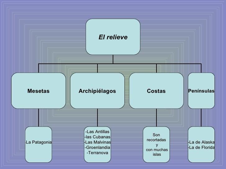 El relieve Mesetas Archipiélagos Costas - La Patagonia -Las Antillas -las Cubanas -Las Malvinas -Groenlandia -Terranova So...