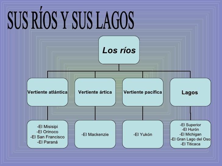 SUS RÍOS Y SUS LAGOS Los ríos Vertiente atlántica Vertiente ártica Vertiente pacífica -El Misisipi -El Orinoco -El San Fra...
