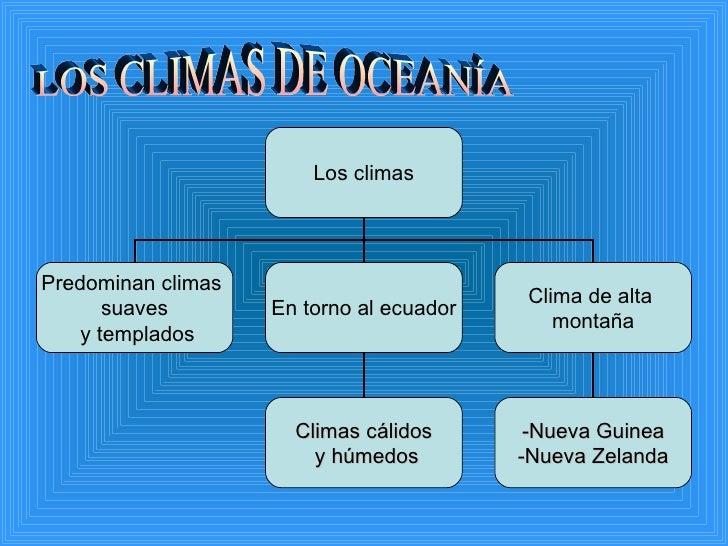 LOS CLIMAS DE OCEANÍA Los climas Predominan climas  suaves y templados En torno al ecuador Clima de alta  montaña Climas c...
