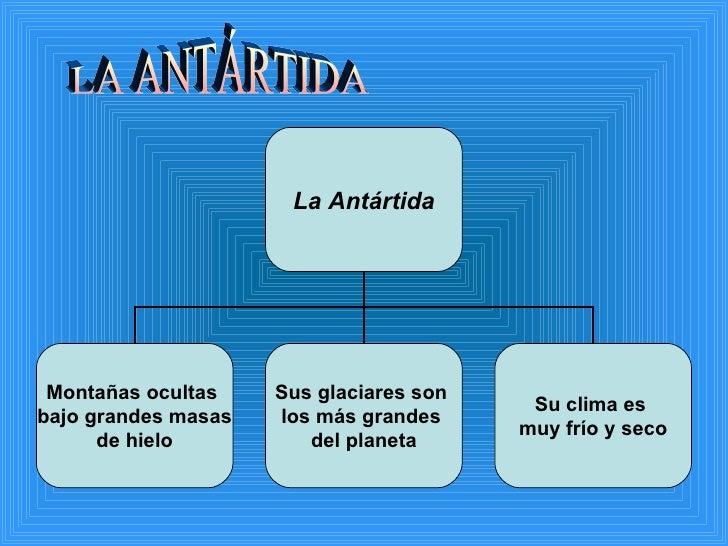 LA ANTÁRTIDA La Antártida Montañas ocultas  bajo grandes masas  de hielo Sus glaciares son  los más grandes  del planeta S...
