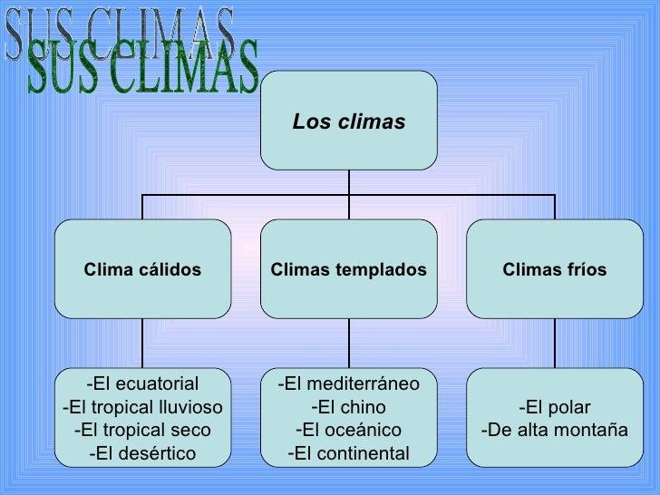 SUS CLIMAS Los climas Clima cálidos Climas templados Climas fríos -El ecuatorial -El tropical lluvioso -El tropical seco -...