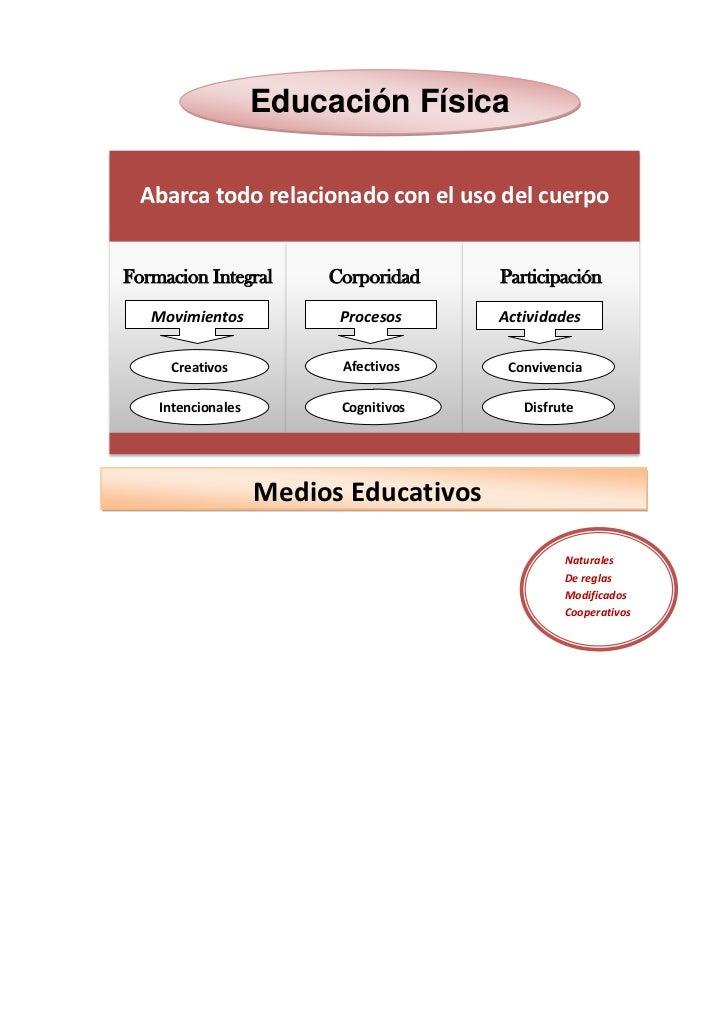Educación Física Abarca todo relacionado con el uso del cuerpoFormacion Integral       Corporidad     Participación   Movi...