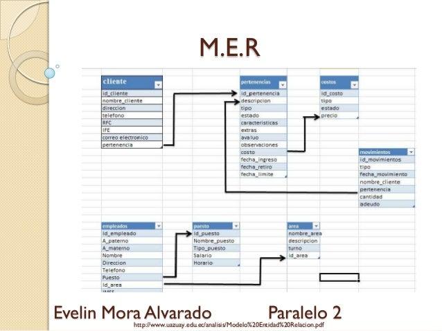 M.E.REvelin Mora Alvarado                                   Paralelo 2          http://www.uazuay.edu.ec/analisis/Modelo%2...
