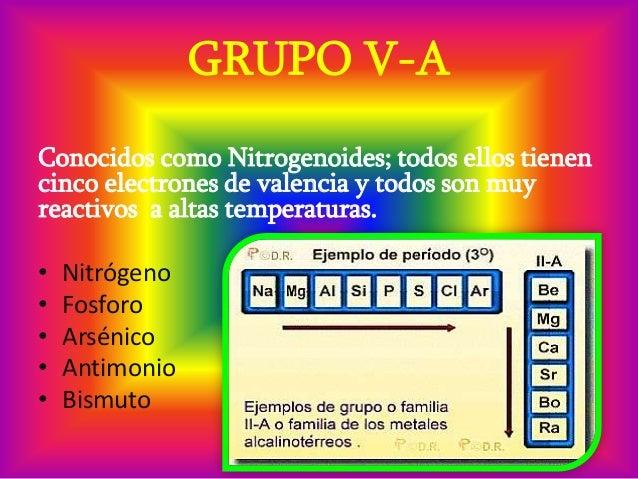 Caractersticas de los elementos qumicos grupo v a urtaz Choice Image