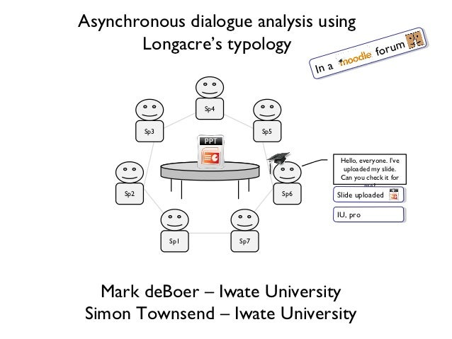 Asynchronous dialogue analysis using       Longacre's typology                                           orum             ...