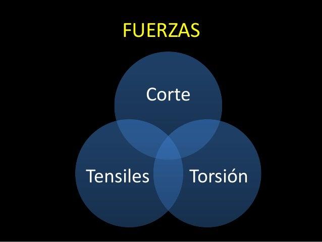 FUERZASCorteTorsiónTensiles