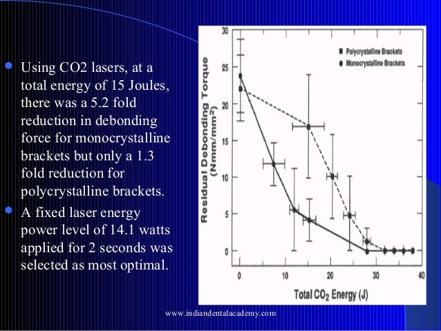     Using CO2 lasers, at a total energy of 15 Joules, there was a 5.2 fold reduction in debonding force for monocrystall...