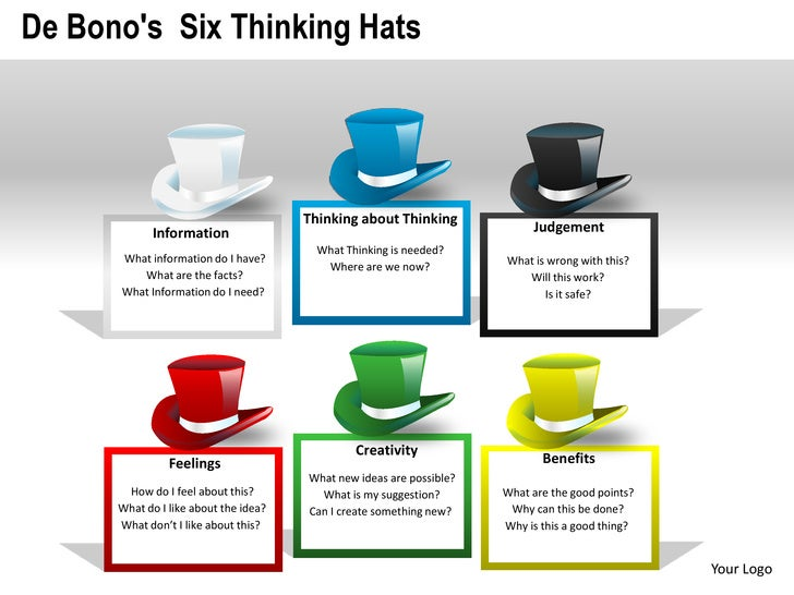 the six thinking hats Six thinking hats is a thinking methodology based on the premise that the  human brain thinks and processes information in six distinct ways:.
