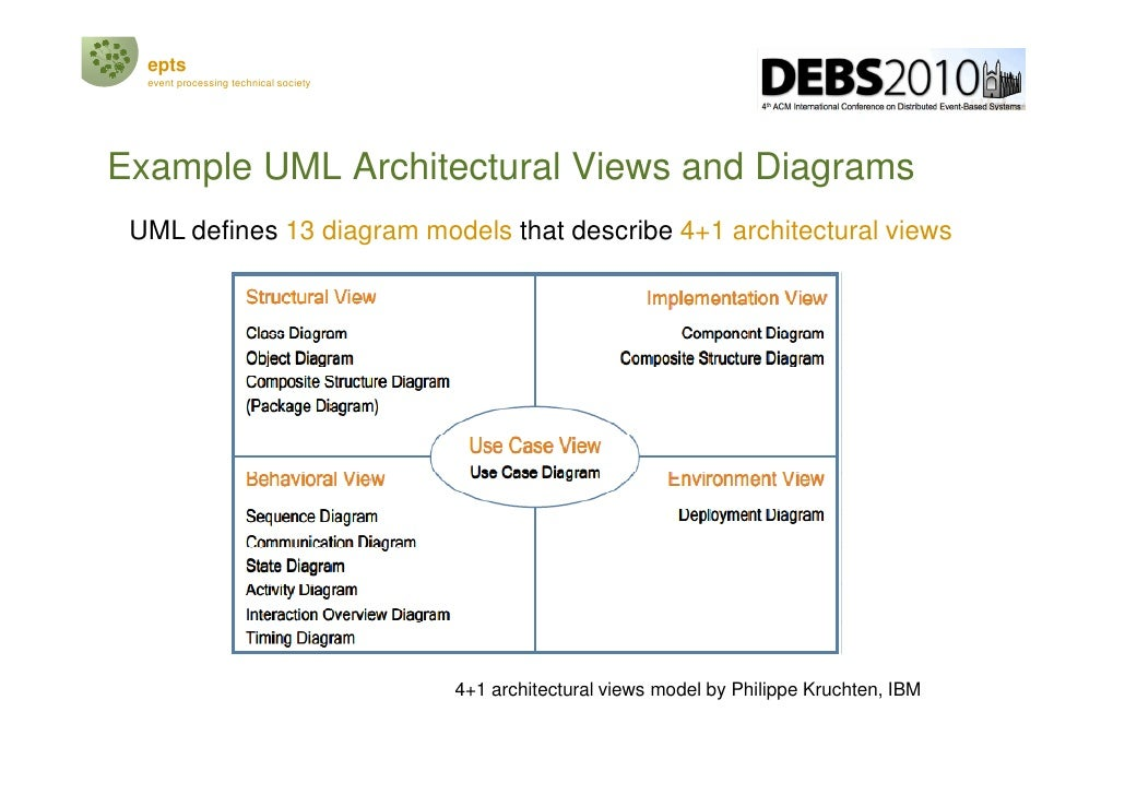 Debs2010 tutorial on epts reference architecture v1 1c
