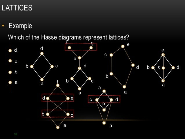 Lattices and hasse diagrams 18 lattices example which of the hasse diagrams ccuart Gallery