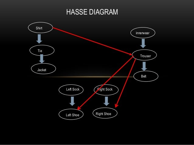 Lattices and hasse diagrams 6 shirt innerwear tie jacket trouser belt hasse diagram ccuart Images