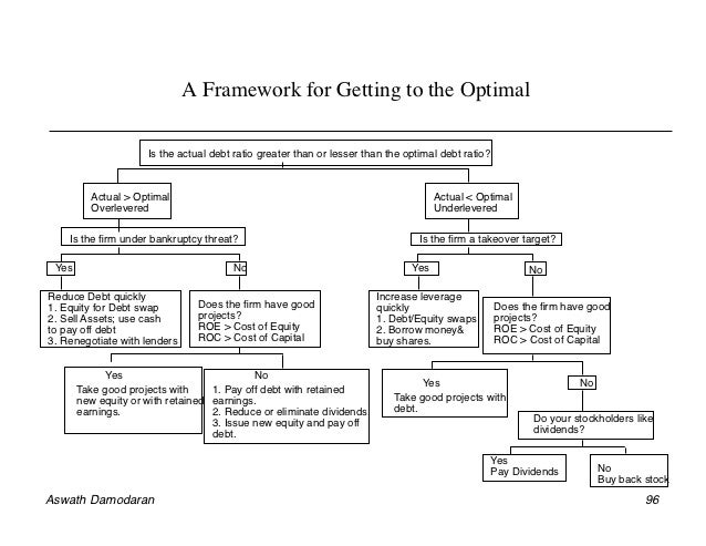 Getting To The Optimal Timing And Financing Choices