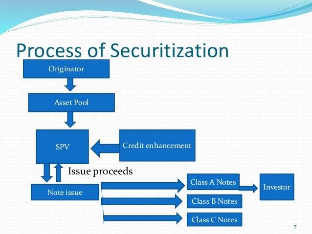 Debt securitisation