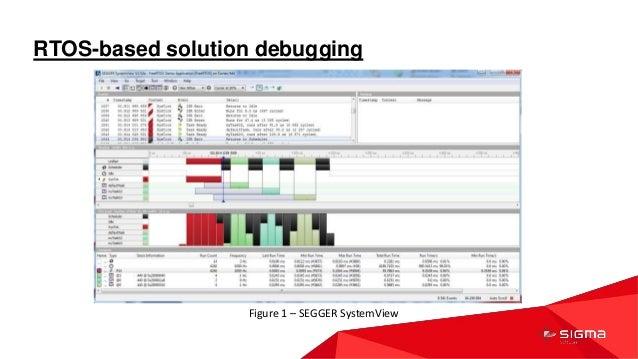 Оптимізація процесу відлагоджування Embedded рішень, Богдан