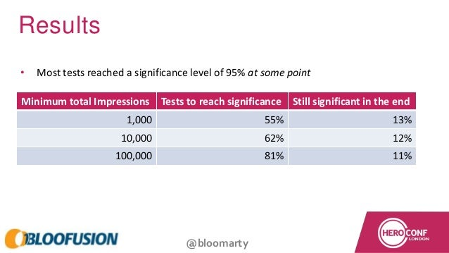@bloomarty Results • Most tests reached a significance level of 95% at some point Minimum total Impressions Tests to reach...