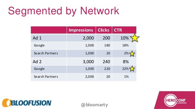 @bloomarty Segmented by Network Impressions Clicks CTR Ad 1 2,000 200 10% Google 1,000 180 18% Search Partners 1,000 20 2%...