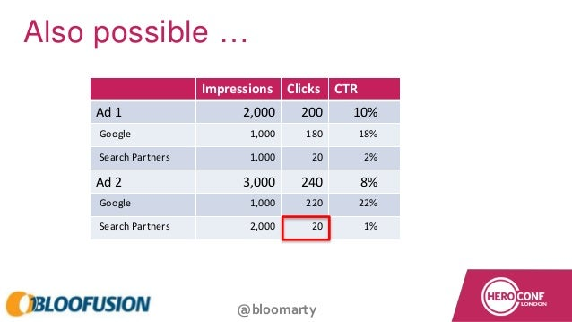 @bloomarty Impressions Clicks CTR Ad 1 2,000 200 10% Google 1,000 180 18% Search Partners 1,000 20 2% Ad 2 3,000 240 8% Go...