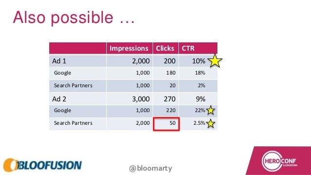 @bloomarty Impressions Clicks CTR Ad 1 2,000 200 10% Google 1,000 180 18% Search Partners 1,000 20 2% Ad 2 3,000 270 9% Go...