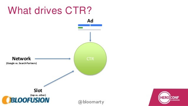 @bloomarty What drives CTR? CTR Ad Network (Google vs. Search Partners) Slot (top vs. other)
