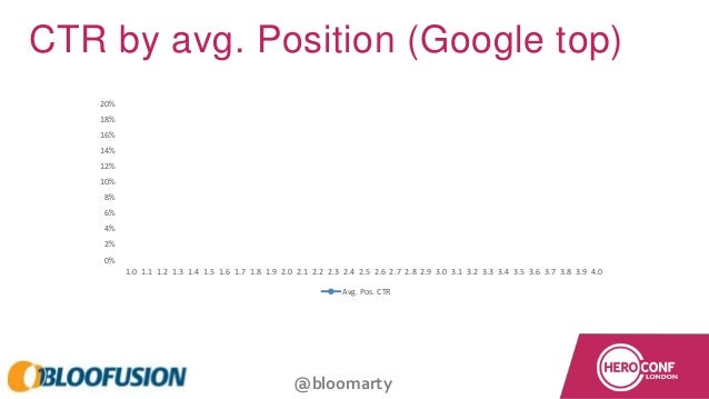 @bloomarty CTR by avg. Position (Google top) 0% 2% 4% 6% 8% 10% 12% 14% 16% 18% 20% 1.0 1.1 1.2 1.3 1.4 1.5 1.6 1.7 1.8 1....