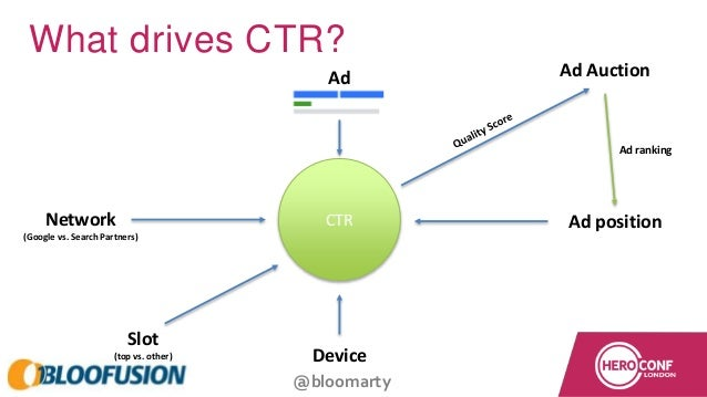 @bloomarty What drives CTR? CTR Ad Slot (top vs. other) Device Ad positionNetwork (Google vs. Search Partners) Ad Auction ...